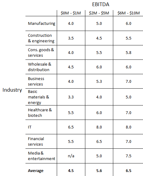 EBITDA Multiples by Industry Chart